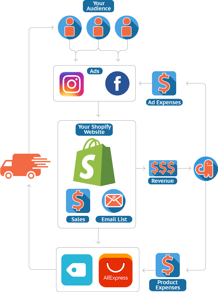 How to Dropship | Passive Income with Drop Shipping — Passive Income
